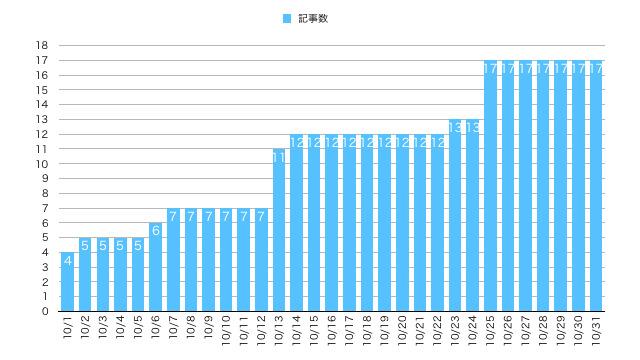 2019年10月ブログ運営報告の記事数推移
