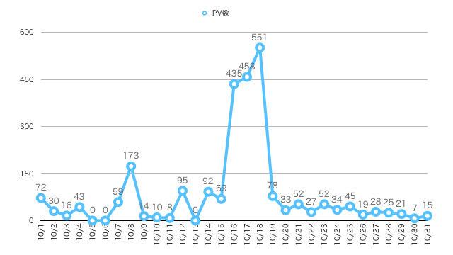 2019年10月ブログ運営報告のPV数推移